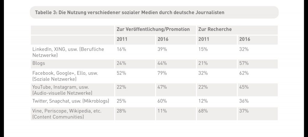 Nutzung sozialer Medien durch deutsche Journalisten